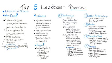 top  leadership theories projectmanagercom