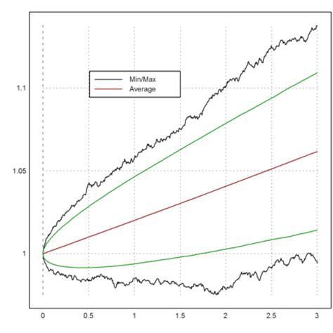 simulation de monte carlo euler math toolbox tutorials