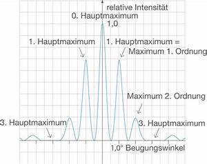 Maximum Berechnen : interferenz und beugung elektromagnetische schwingungen wellen physik digitales schulbuch ~ Themetempest.com Abrechnung