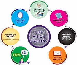 Life Vision Process