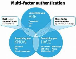 Authentication Archives