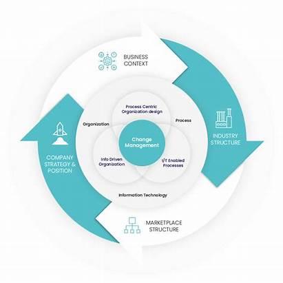 Change Management Methodology Principles