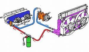 Reparation Tuyau De Climatisation Auto : o trouver les tuyaux pour la clim renault grand espace diesel auto evasion forum auto ~ Medecine-chirurgie-esthetiques.com Avis de Voitures