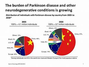 Understanding Parkinson's Disease: Epidemiology of ...
