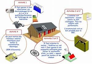 Economie D Energie Dans Une Maison : espace p dagogique technologies et sciences des ing nieurs consommer moins d 39 nergie dans l ~ Melissatoandfro.com Idées de Décoration