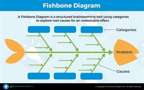fishbone diagram aka  effect diagram template