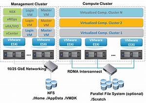 Virtualized High Performance Computing  Hpc  Reference