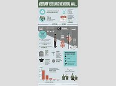 Infographic Everything About the Vietnam Veterans