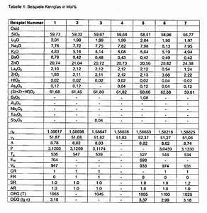Was Bedeutet Viskosität : patent ep2072477b1 kernglas im alkali zink silikat ~ Lizthompson.info Haus und Dekorationen