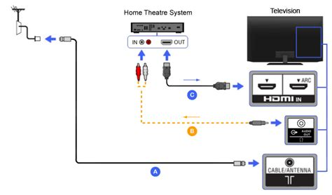 Sound Bar Wiring Diagram On Dish by Hdmi Home Theater Bravia Tv Connectivity Guide