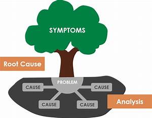 How To Use 5 Whys Tree Diagram For Root Cause Analysis