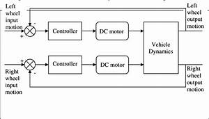Block Diagram Of Mobile Robot Control System