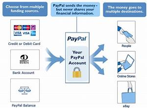 What Is Paypal And How To Use It