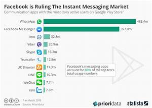 Chart: Facebook is Ruling The Instant Messaging Market ...