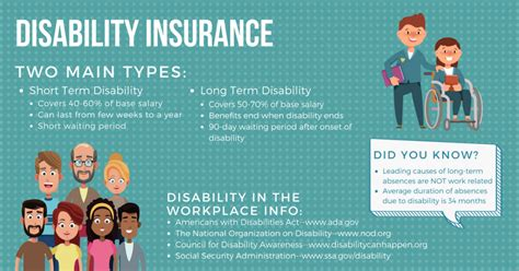 Disability Insurance And Why You Need It!