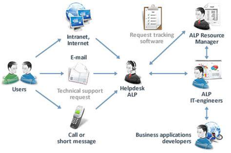 help desk call tracking software arman info