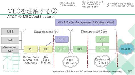 Mec (mobile Edge Computing) + Gpuコンピューティングについて