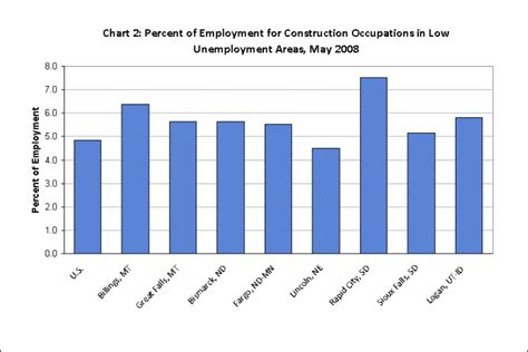 oes data highlights occupational employment patterns