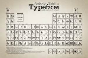Famous Fonts: from Periodic Table of Typefaces Syed