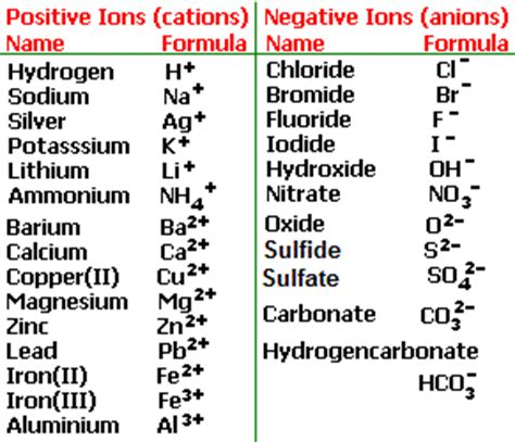 ionic salt l recall reactions of hydrochloric sulfuric nitric acids with