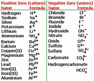 Reactions of hydrochloric sulfuric nitric acids with