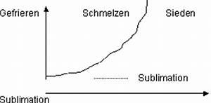 Inverse Online Berechnen : anorganische chemie zustandsformen der materie ~ Themetempest.com Abrechnung