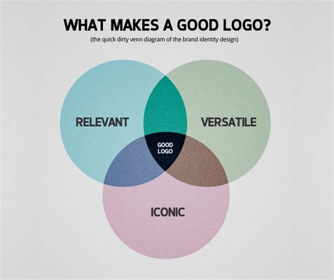 what makes a architect what makes a good logo designer webdesigner depot
