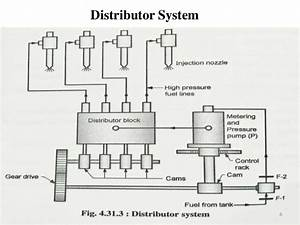 Fuel Injection System In C I Engines