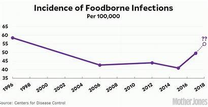 Foodborne Immigration Illegal Illness Last Reduce Donald