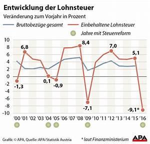 Lohnsteuer 2016 Berechnen : lohnsteuer hat auch im vorjahr l hne berfl gelt vienna at ~ Themetempest.com Abrechnung