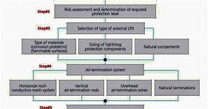 Design Calculations Of Lightning Protection Systems  U2013 Part