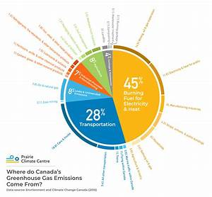 Where Do Canada U2019s Greenhouse Gas Emissions Come From