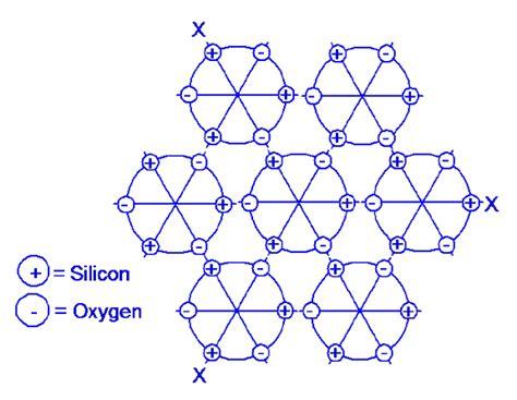piezo  dielectric properties  crystals gem stones