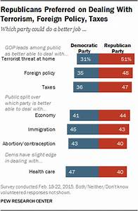 Democrats Have More Positive Image, But GOP Runs Even or ...