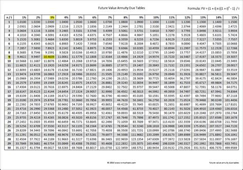 future value of annuity due table future value annuity due tables double entry bookkeeping