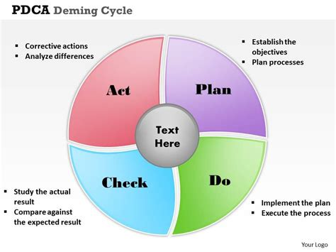 pdca deming cycle powerpoint template