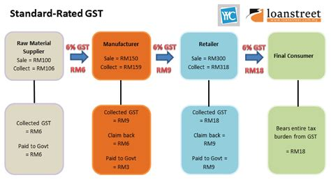 Gst In Malaysia Explained