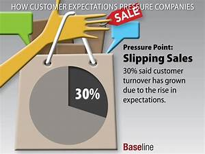 How Customer Expectations Pressure Companies