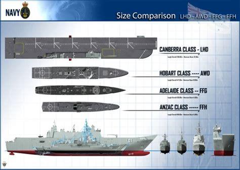Amphibious Assault Ship (LHD) | Royal Australian Navy