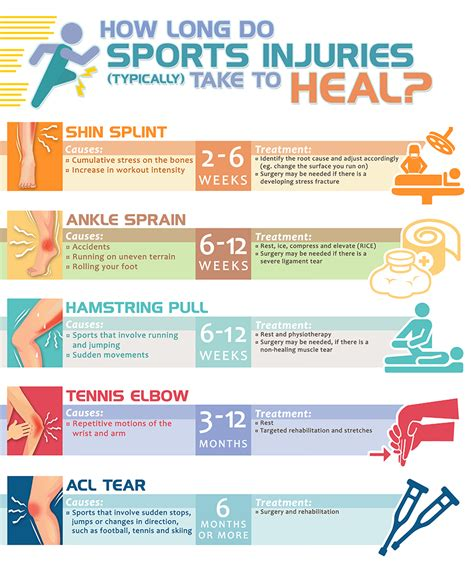 healing injuries sports common times stage injury recovery average infographic communication during preoperational recover ankle sprain process chronic example arm