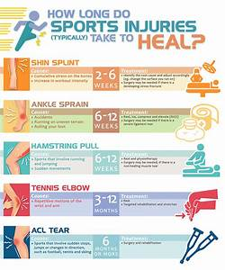 Telling Them Apart  Chronic And Acute Sports Injuries