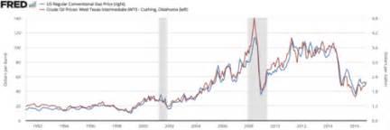 Photos of Oil Prices