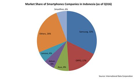 market share  smart phone companies  indonesia