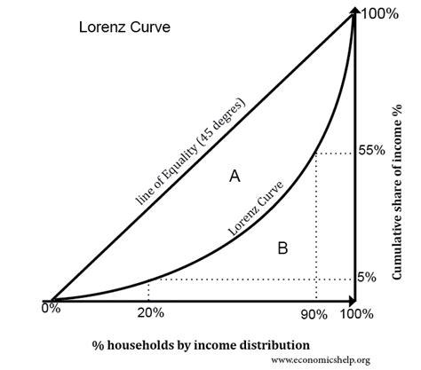Lorenz Curve - Economics Help