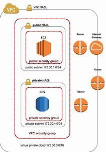Amazon Ec2 - Aws Vpc Public Private Subnets