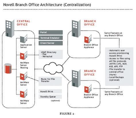 nterprise branch office   distance  novell