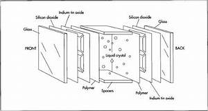 how liquid crystal display lcd is made material With liquid crystal displays lcd 8211 working