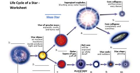 life cycle of a star worksheet 1 pdf google drive science life cycles stars star