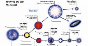Life Cycle Of A Star - Worksheet 1 Pdf