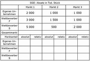 Relativer Marktanteil Berechnen : relativer marktanteil bungsaufgabe wirtschaftswiki ~ Themetempest.com Abrechnung